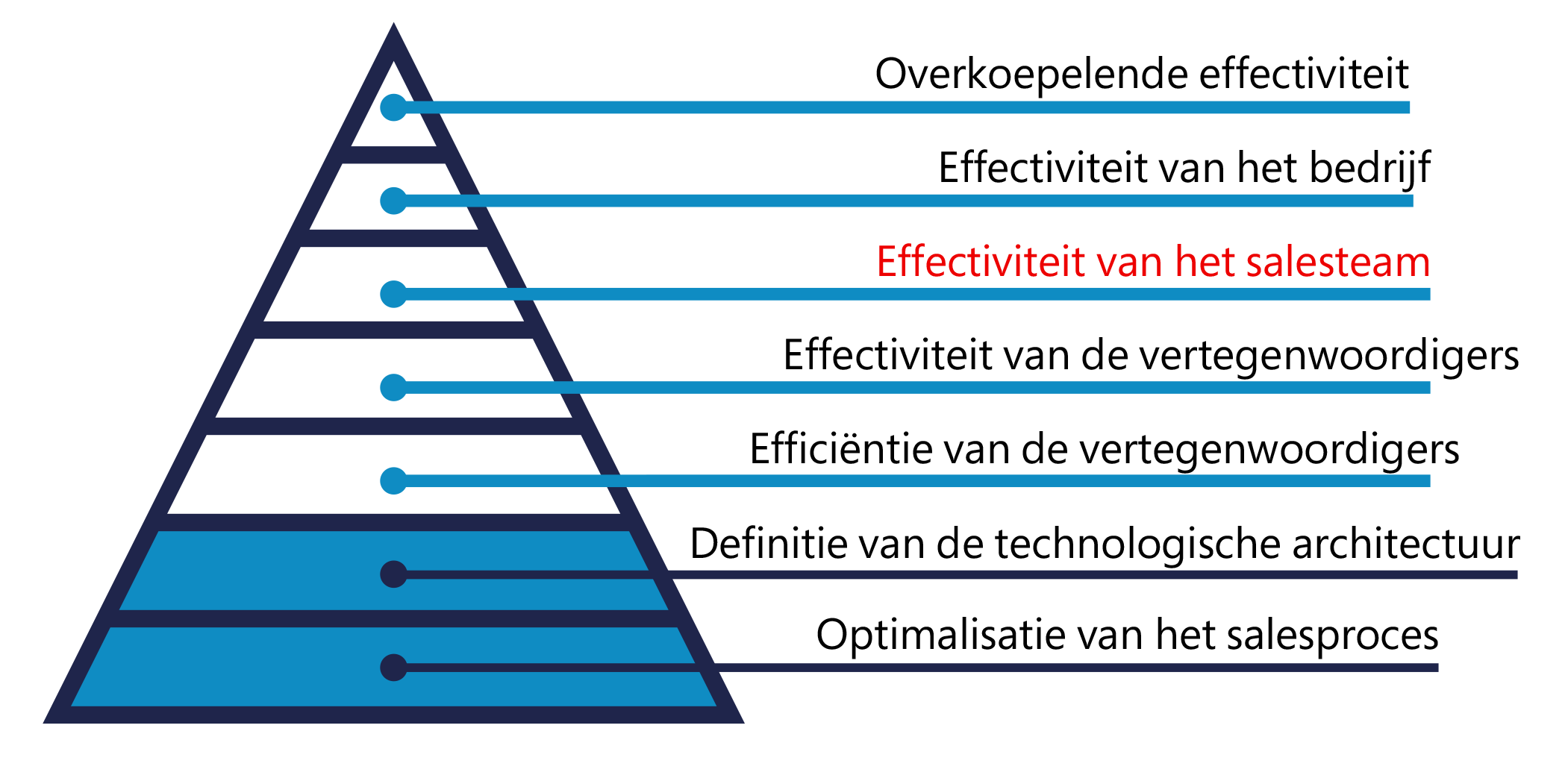BEND-CRM-effectiviteit-van-het-salesteam