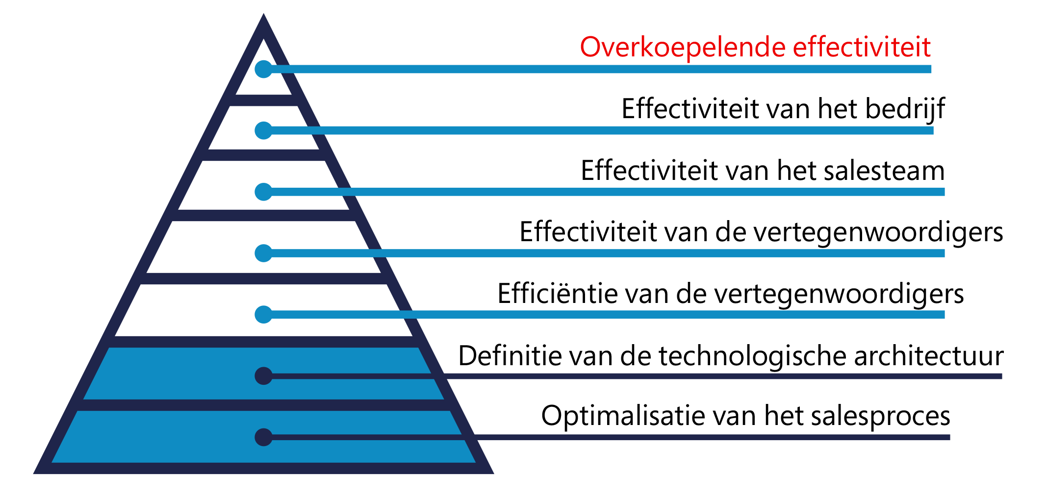BEND-CRM-overkoepelende-effectiviteit